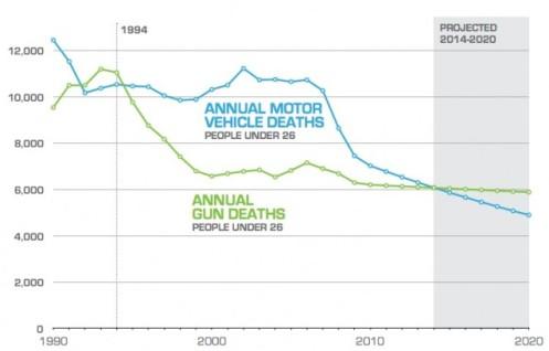 Gun_deaths_638x409